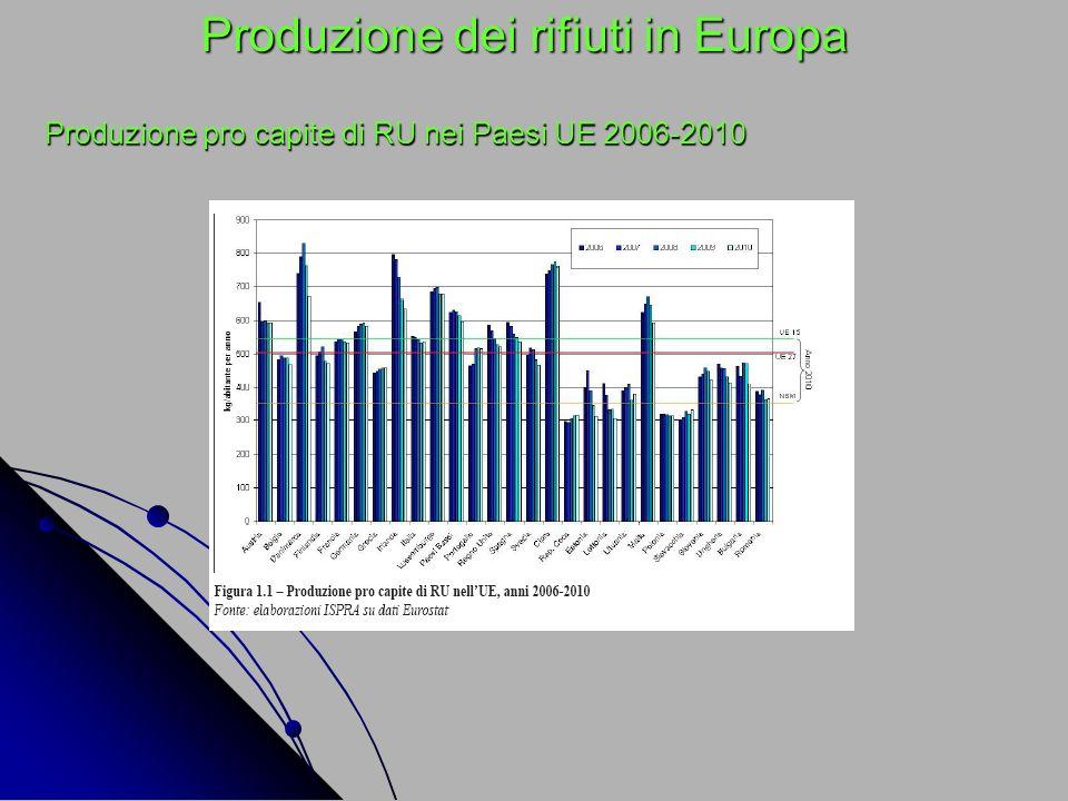 Produzione dei rifiuti in Europa