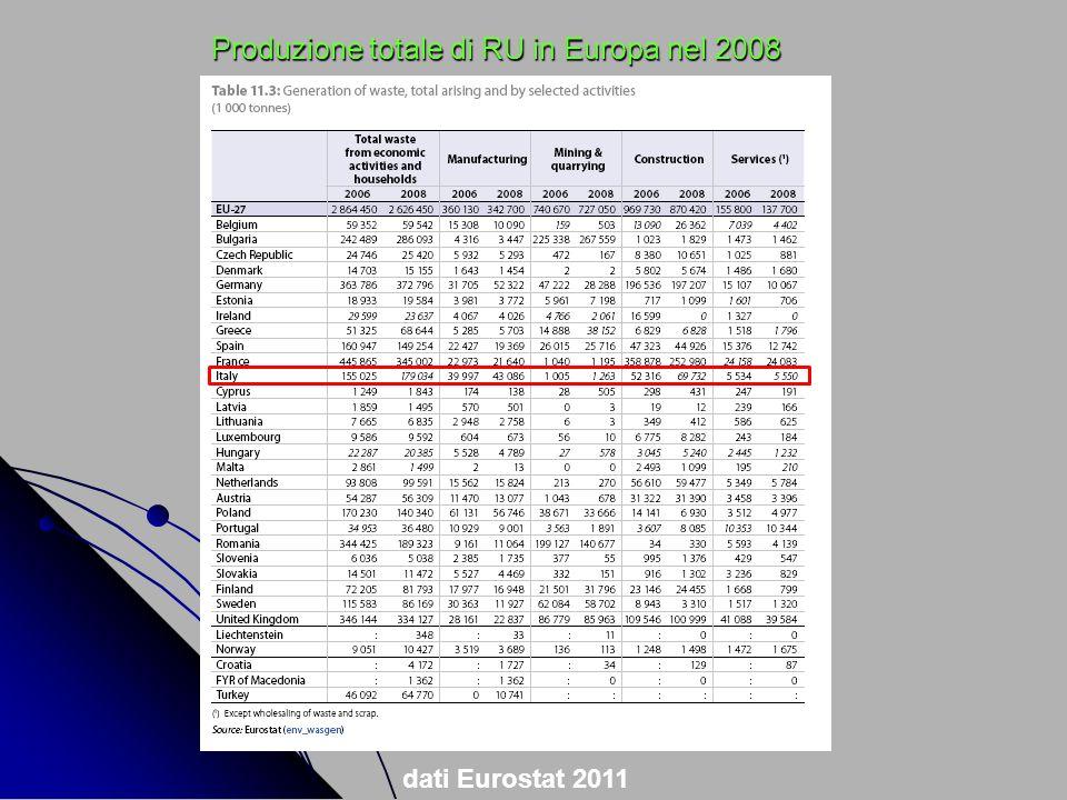 Produzione totale di RU in Europa nel 2008