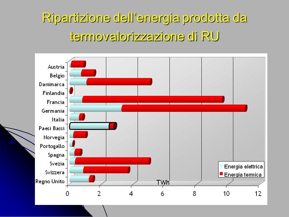Ripartizione dell'energia prodotta da termovalorizzazione di RU