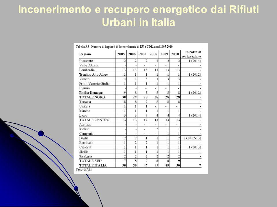 Incenerimento e recupero energetico dai Rifiuti Urbani in Italia