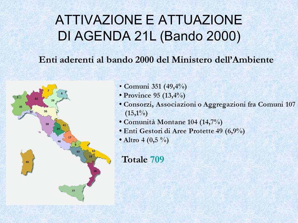 ATTIVAZIONE E ATTUAZIONE DI AGENDA 21L (Bando 2000)