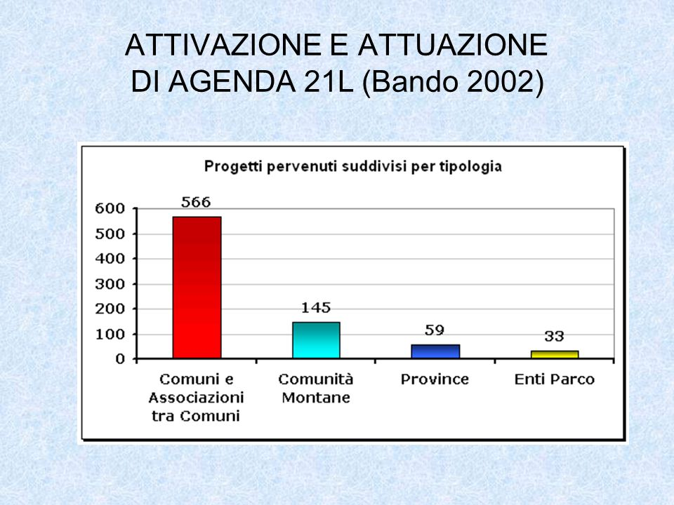 ATTIVAZIONE E ATTUAZIONE DI AGENDA 21L (Bando 2002)