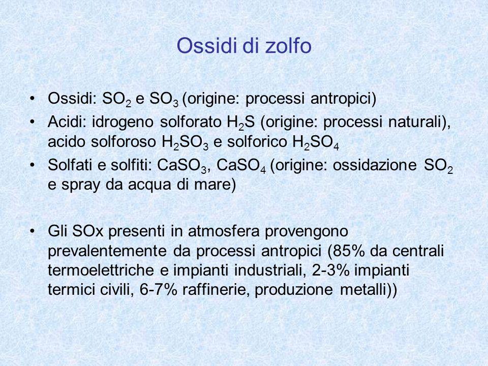 Ossidi di zolfo Ossidi: SO2 e SO3 (origine: processi antropici)
