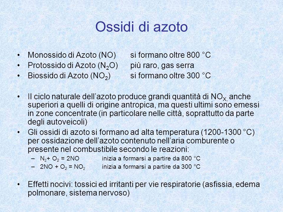 Ossidi di azoto Monossido di Azoto (NO) si formano oltre 800 °C