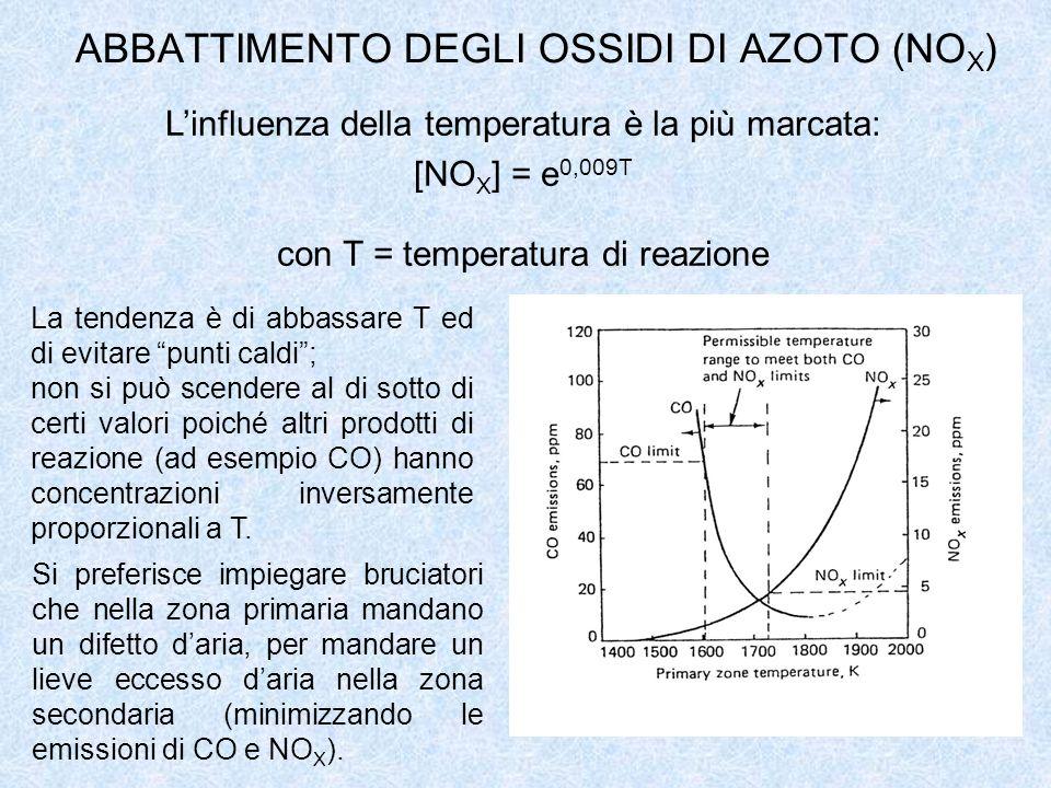 ABBATTIMENTO DEGLI OSSIDI DI AZOTO (NOX)