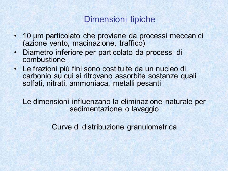 Curve di distribuzione granulometrica