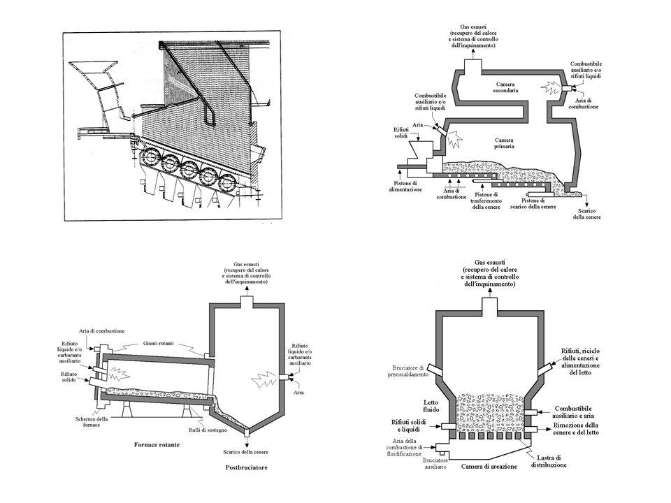 Fig.1.1: Schema tipo per combustore RSU a griglia mobile