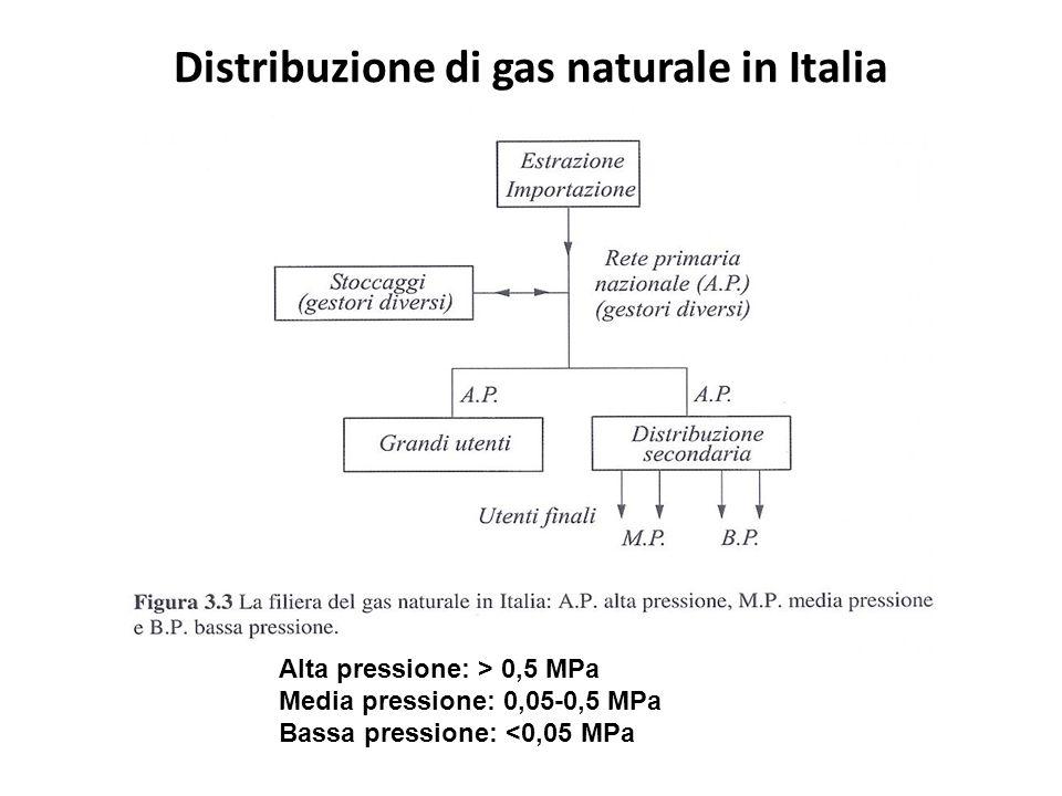 Distribuzione di gas naturale in Italia