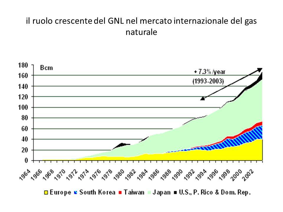 il ruolo crescente del GNL nel mercato internazionale del gas naturale