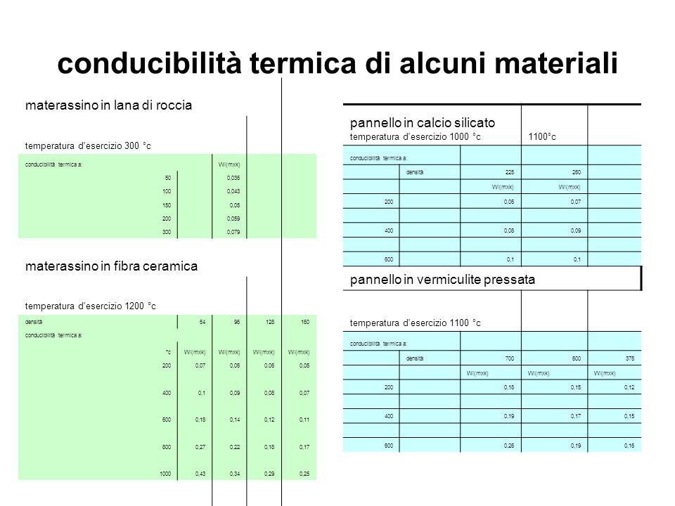 conducibilità termica di alcuni materiali