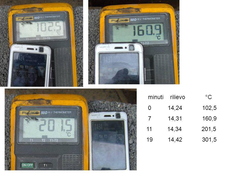minuti rilievo °C 0 14,24 102,5. 7 14,31 160,9.