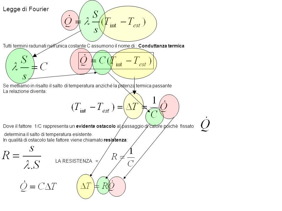 Legge di Fourier Tutti termini radunati nell'unica costante C assumono il nome di : Conduttanza termica.