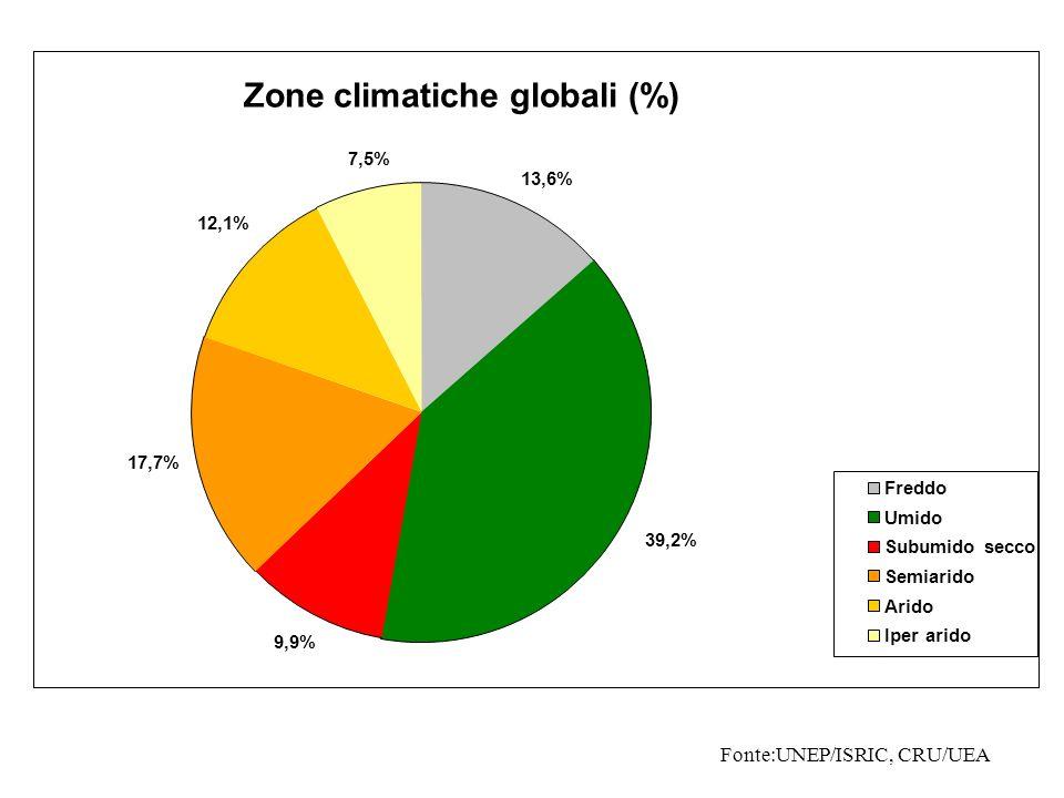 Zone climatiche globali (%)