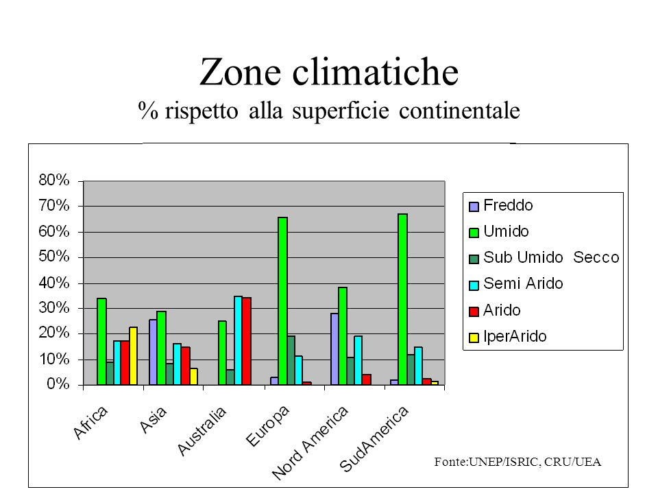 Zone climatiche % rispetto alla superficie continentale