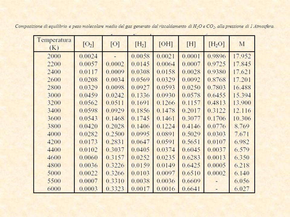 Composizione di equilibrio e peso molecolare medio del gas generato dal riscaldamento di H2O e CO2, alla pressione di 1 Atmosfera.