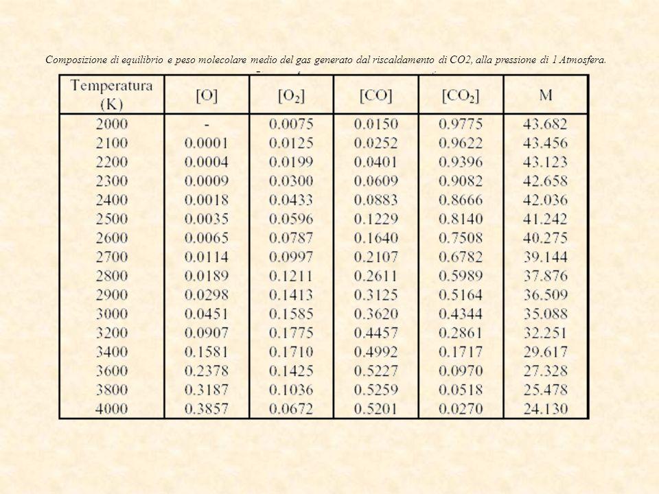 Composizione di equilibrio e peso molecolare medio del gas generato dal riscaldamento di CO2, alla pressione di 1 Atmosfera.