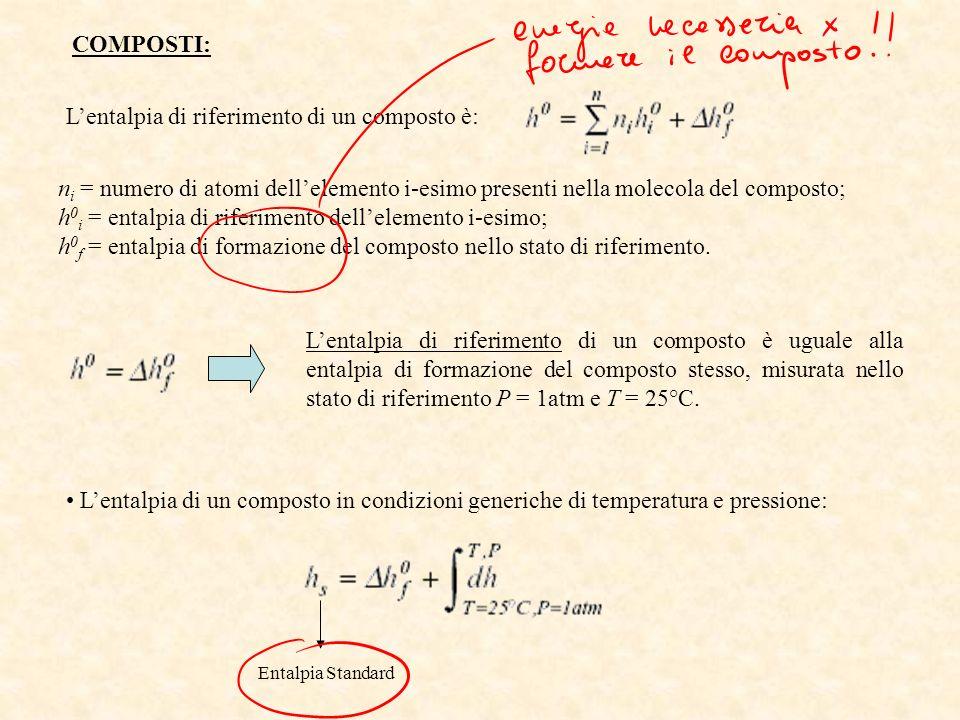 L'entalpia di riferimento di un composto è: