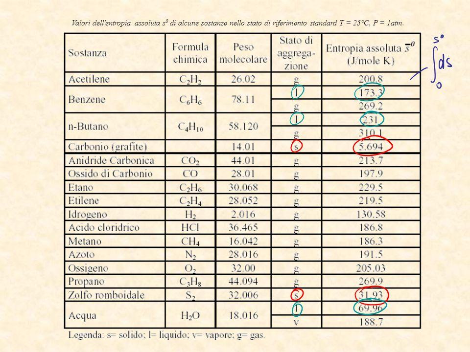 Valori dell entropia assoluta s0 di alcune sostanze nello stato di riferimento standard T = 25°C, P = 1atm.