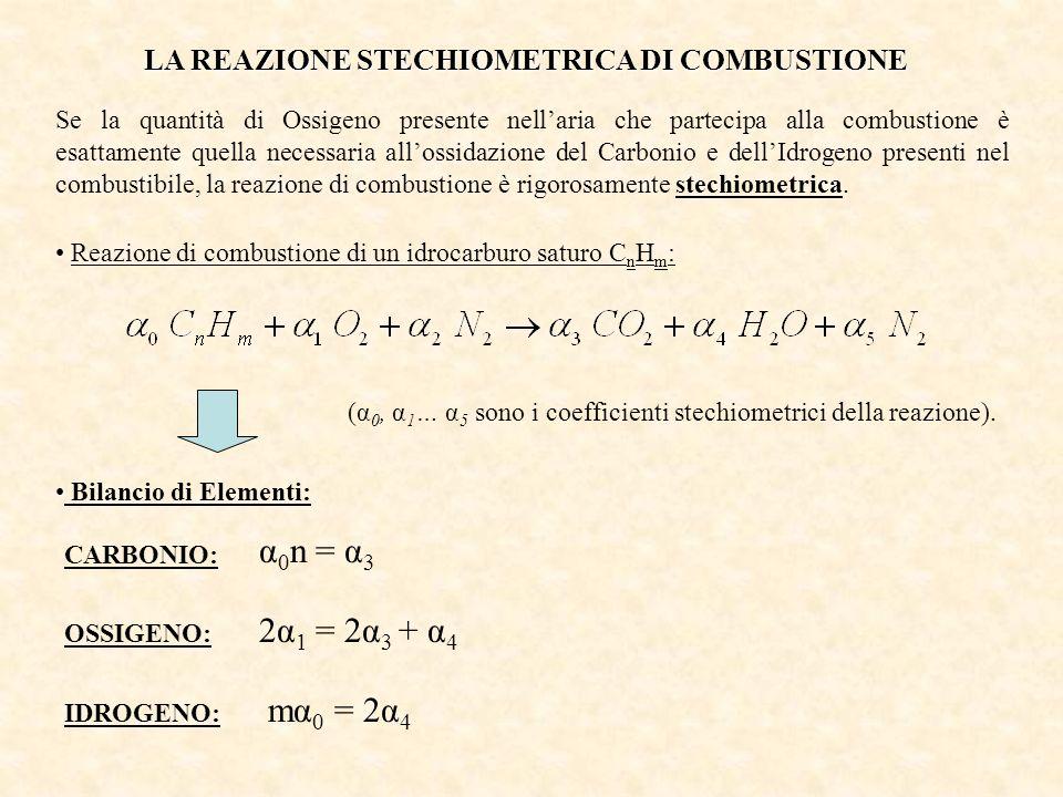 LA REAZIONE STECHIOMETRICA DI COMBUSTIONE