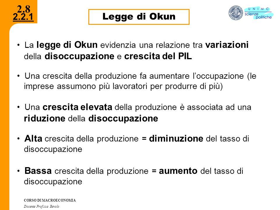 2.8 Legge di Okun. La legge di Okun evidenzia una relazione tra variazioni. della disoccupazione e crescita del PIL.