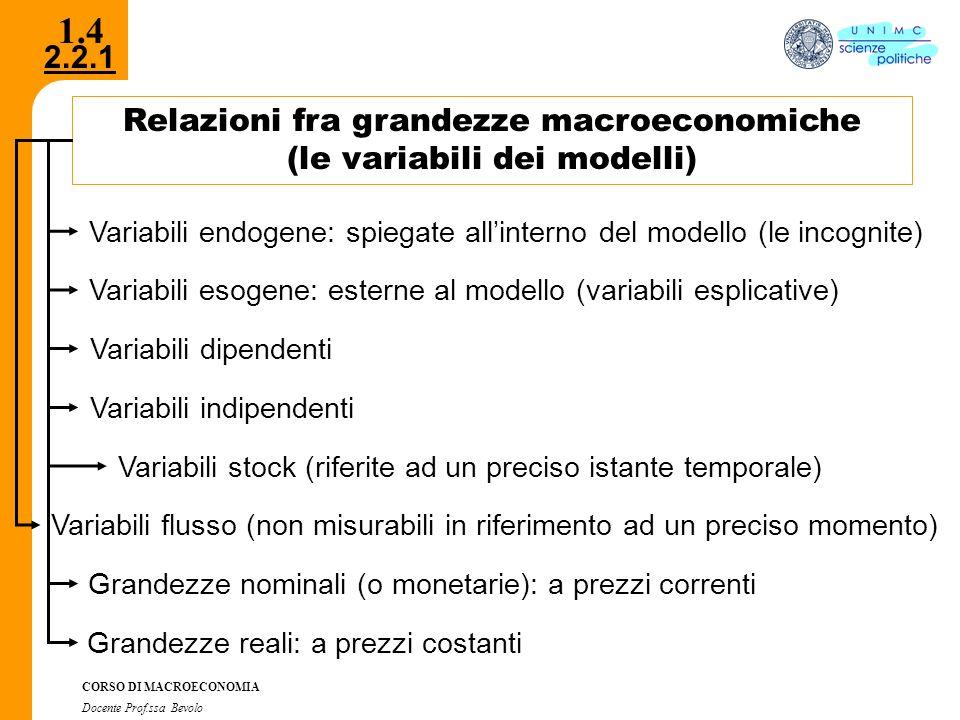 1.4 Relazioni fra grandezze macroeconomiche (le variabili dei modelli)