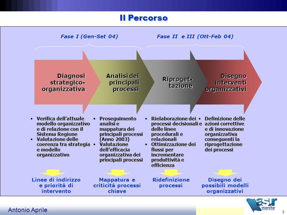 Il Percorso Diagnosi strategico- organizzativa