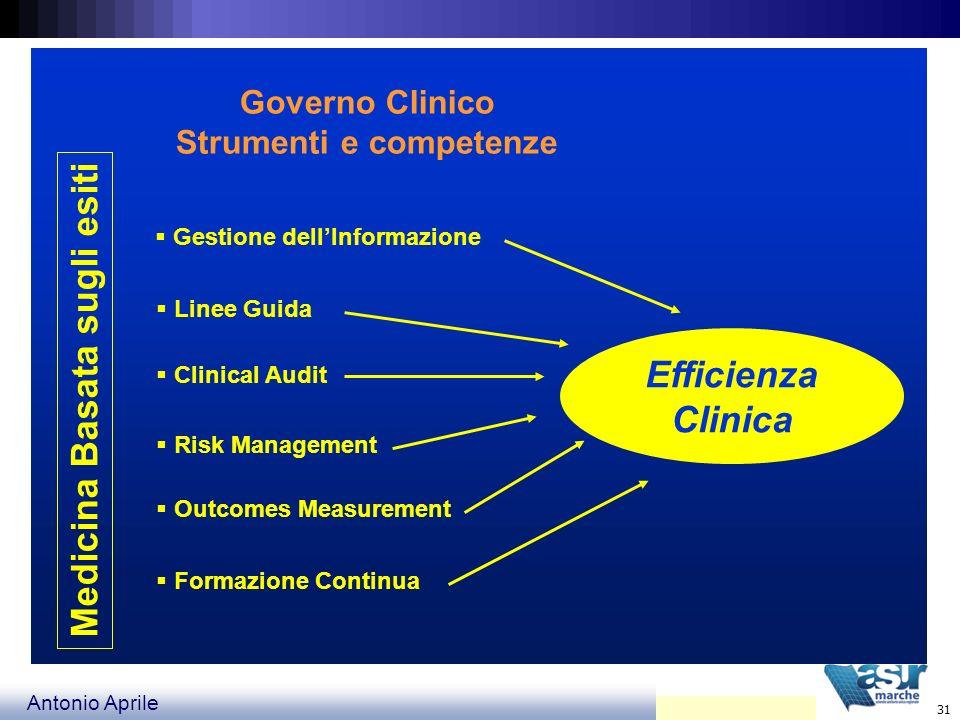 Efficienza Clinica Medicina Basata sugli esiti