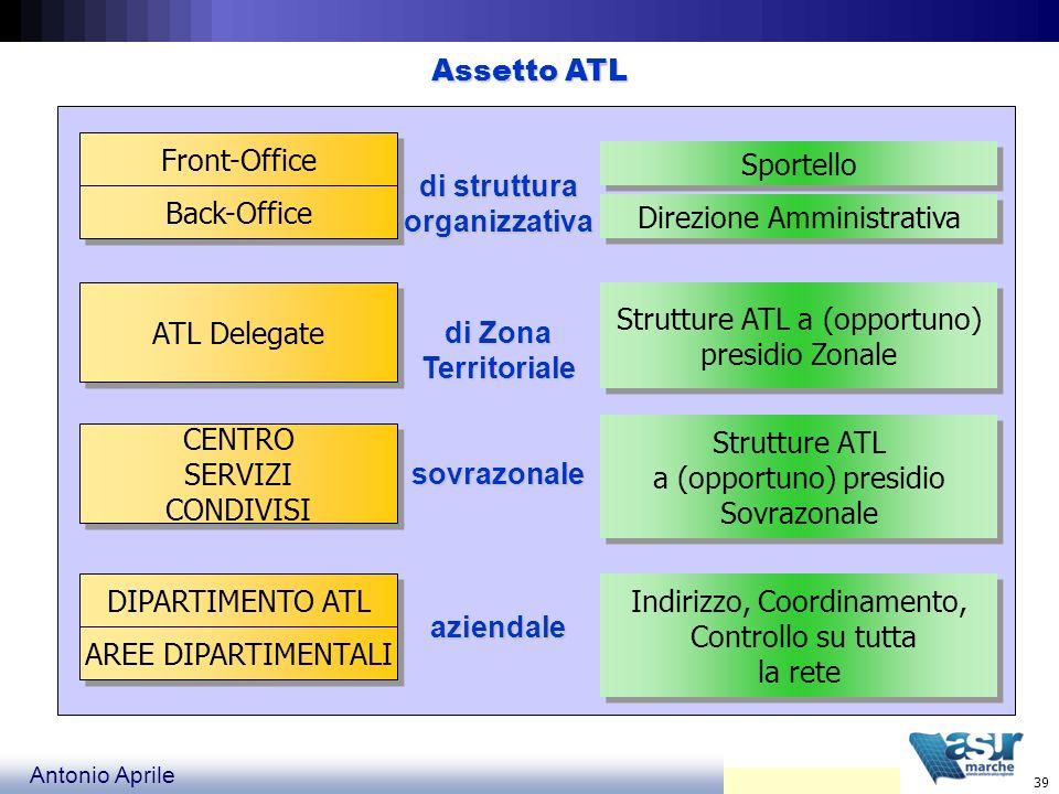 di struttura organizzativa di Zona Territoriale sovrazonale aziendale