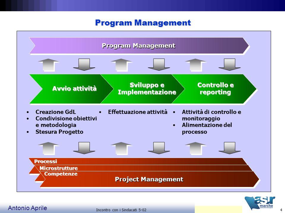 Sviluppo e Implementazione