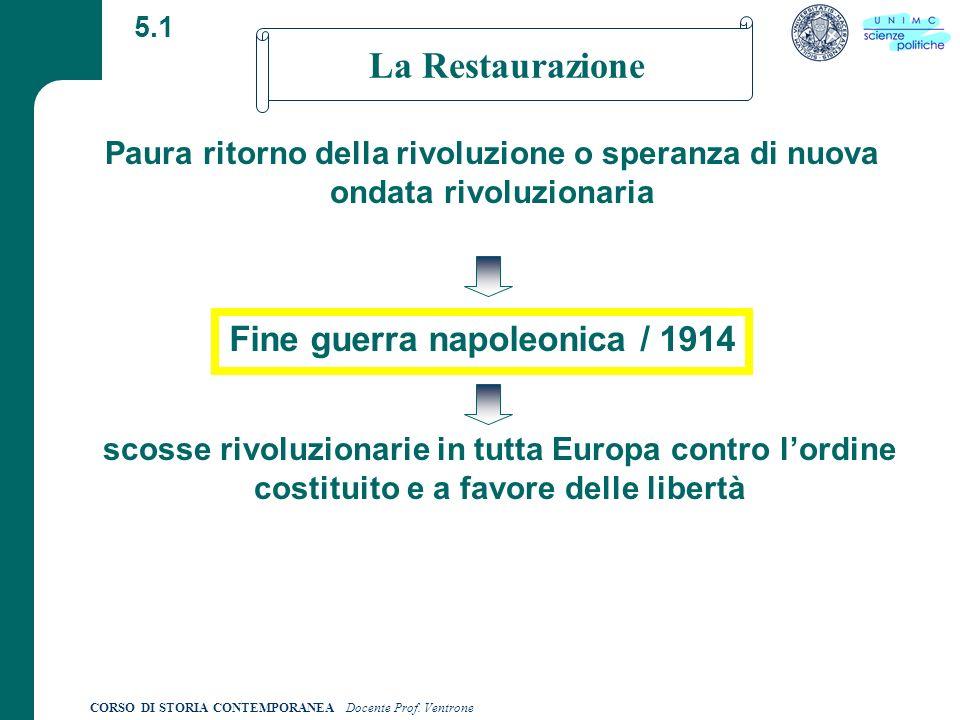 Fine guerra napoleonica / 1914