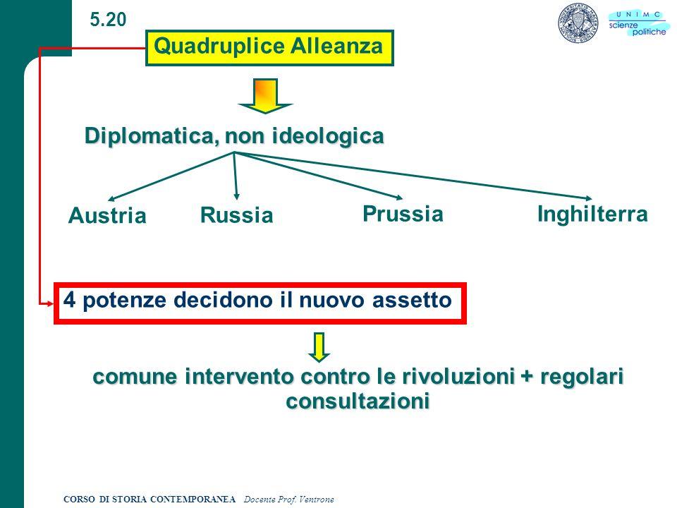 comune intervento contro le rivoluzioni + regolari consultazioni