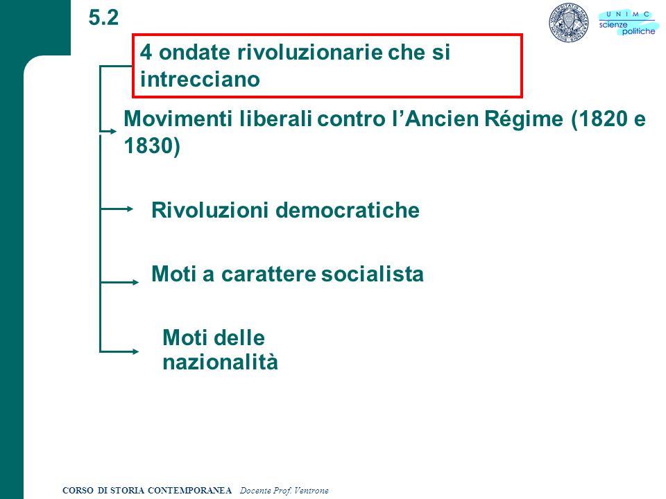 4 ondate rivoluzionarie che si intrecciano