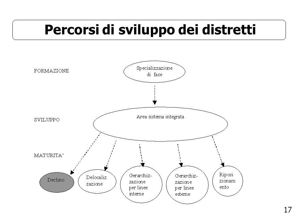 Percorsi di sviluppo dei distretti