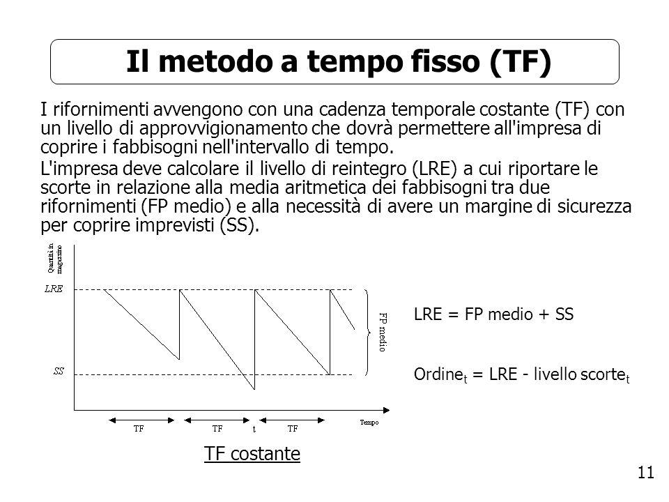 Il metodo a tempo fisso (TF)