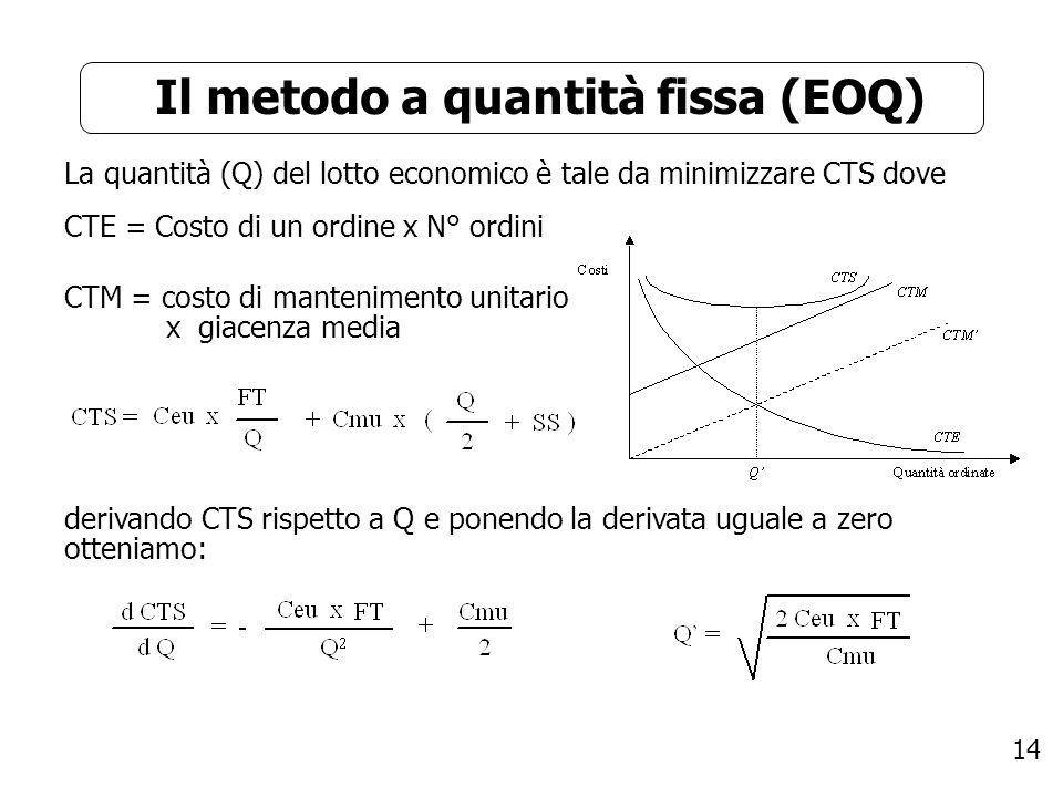 Il metodo a quantità fissa (EOQ)