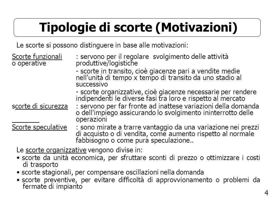 Tipologie di scorte (Motivazioni)