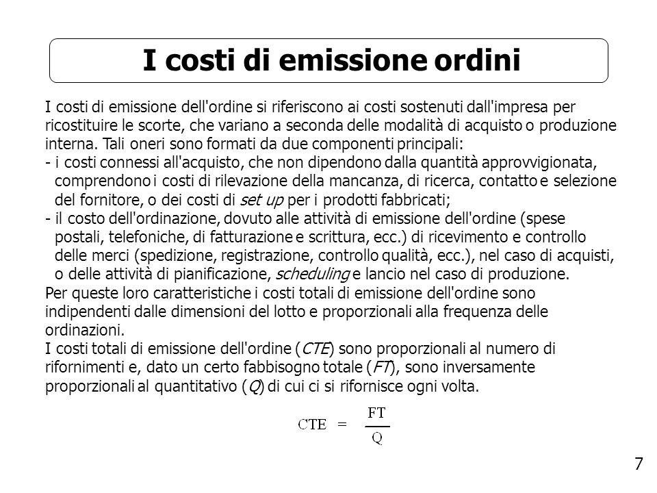 I costi di emissione ordini