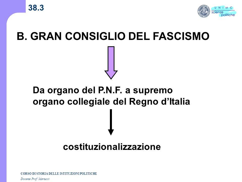 B. GRAN CONSIGLIO DEL FASCISMO