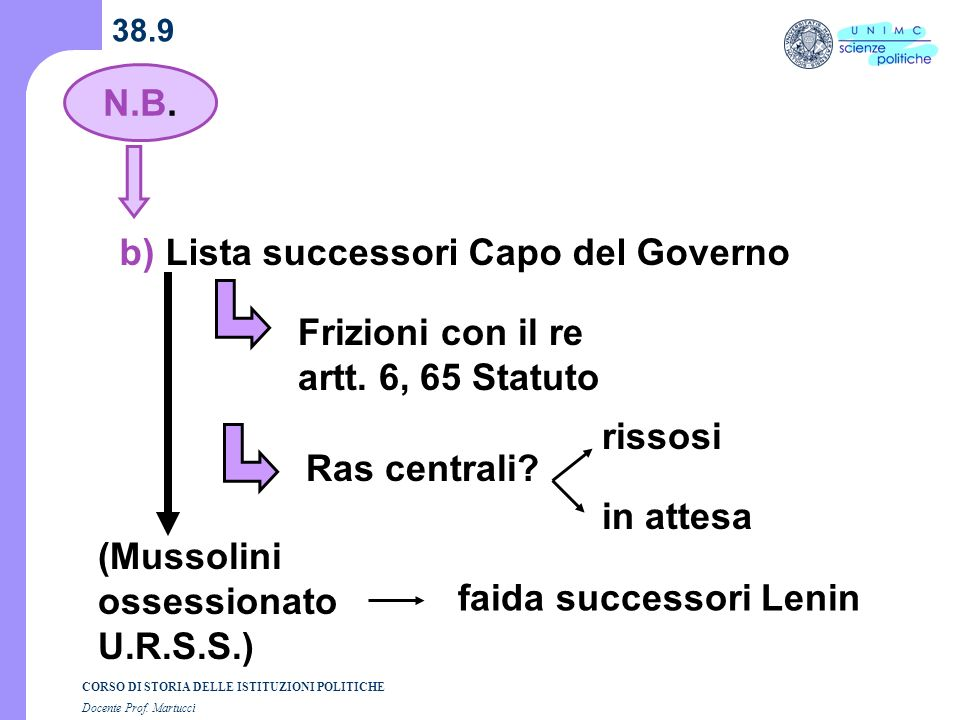 b) Lista successori Capo del Governo
