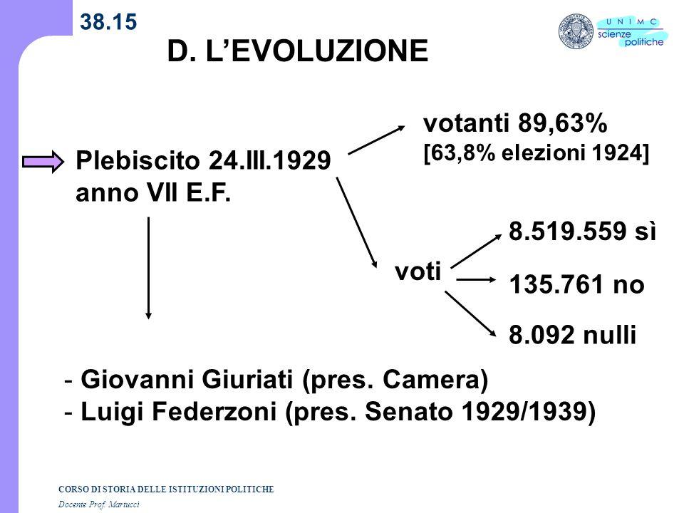 D. L'EVOLUZIONE votanti 89,63% Plebiscito 24.III.1929 anno VII E.F.