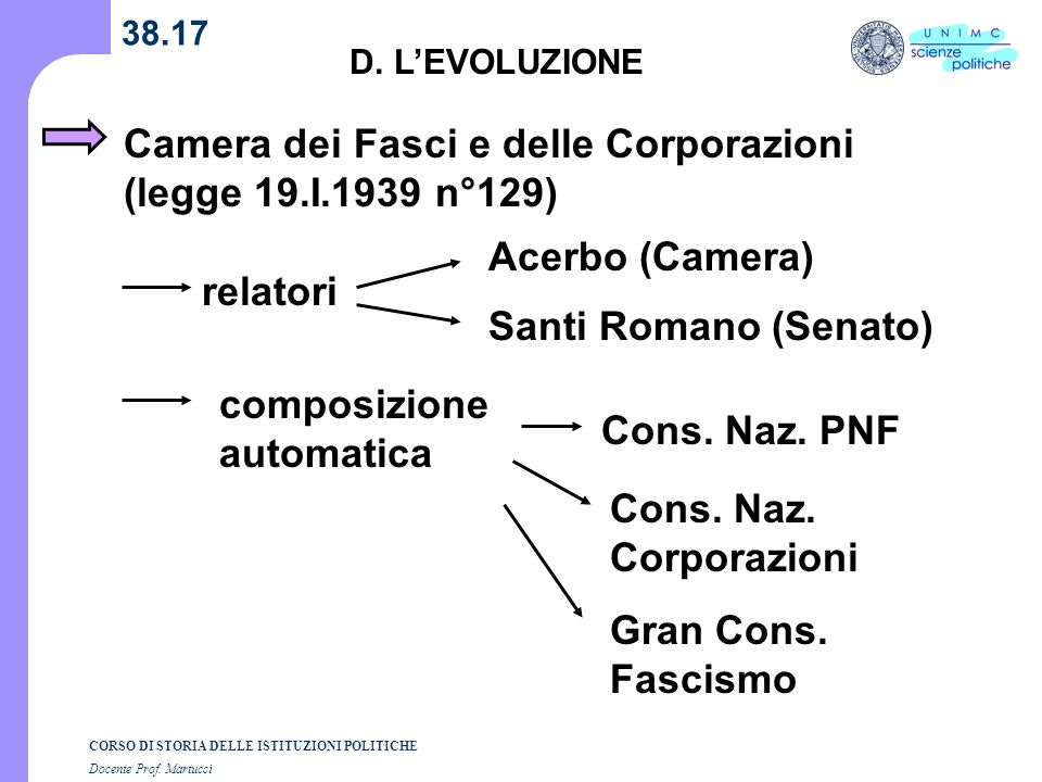 Camera dei Fasci e delle Corporazioni (legge 19.I.1939 n°129)