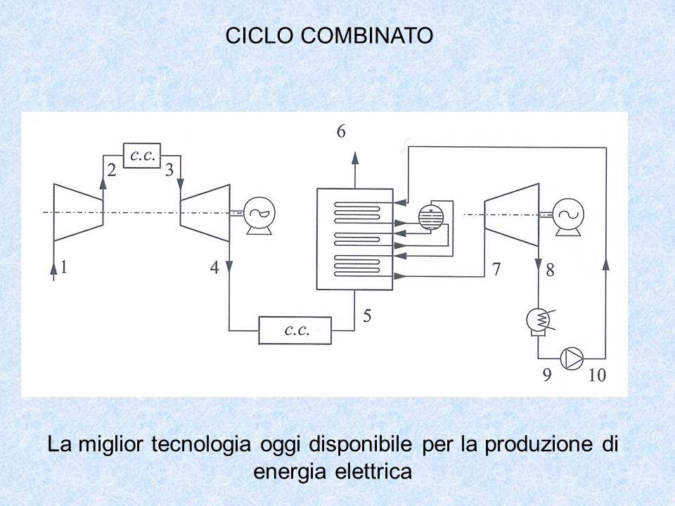 CICLO COMBINATO La miglior tecnologia oggi disponibile per la produzione di energia elettrica