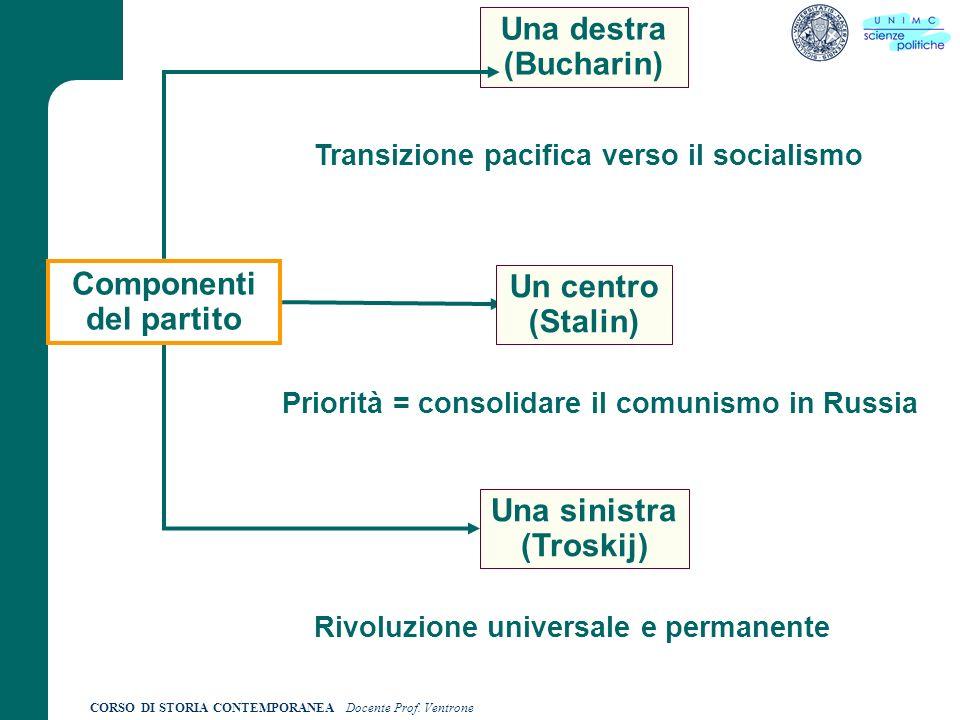 Componenti del partito Un centro (Stalin)