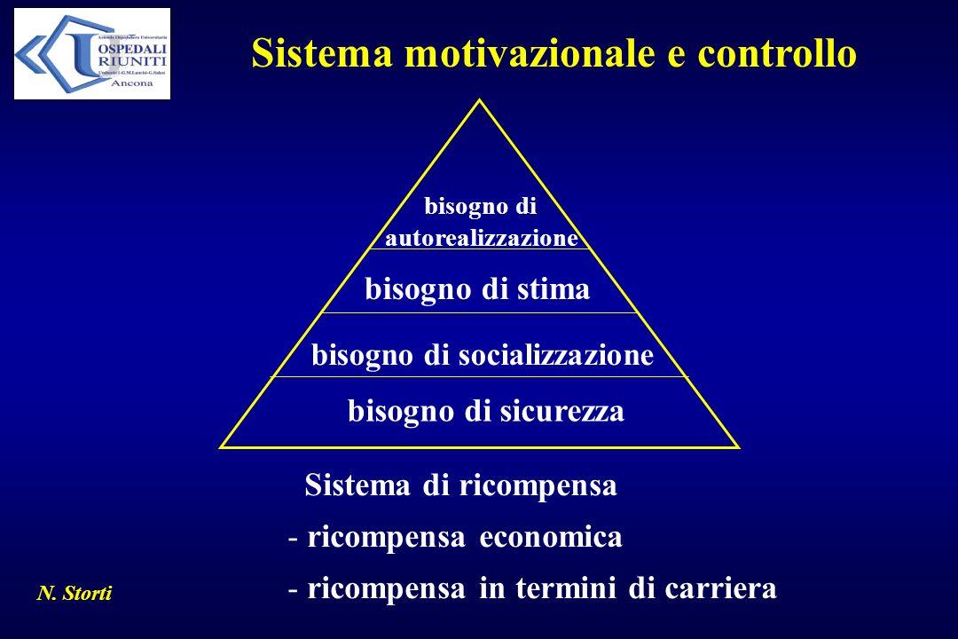 Sistema motivazionale e controllo