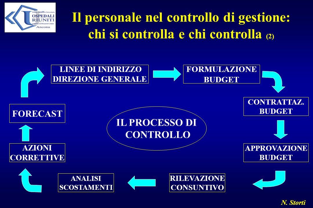 Il personale nel controllo di gestione: