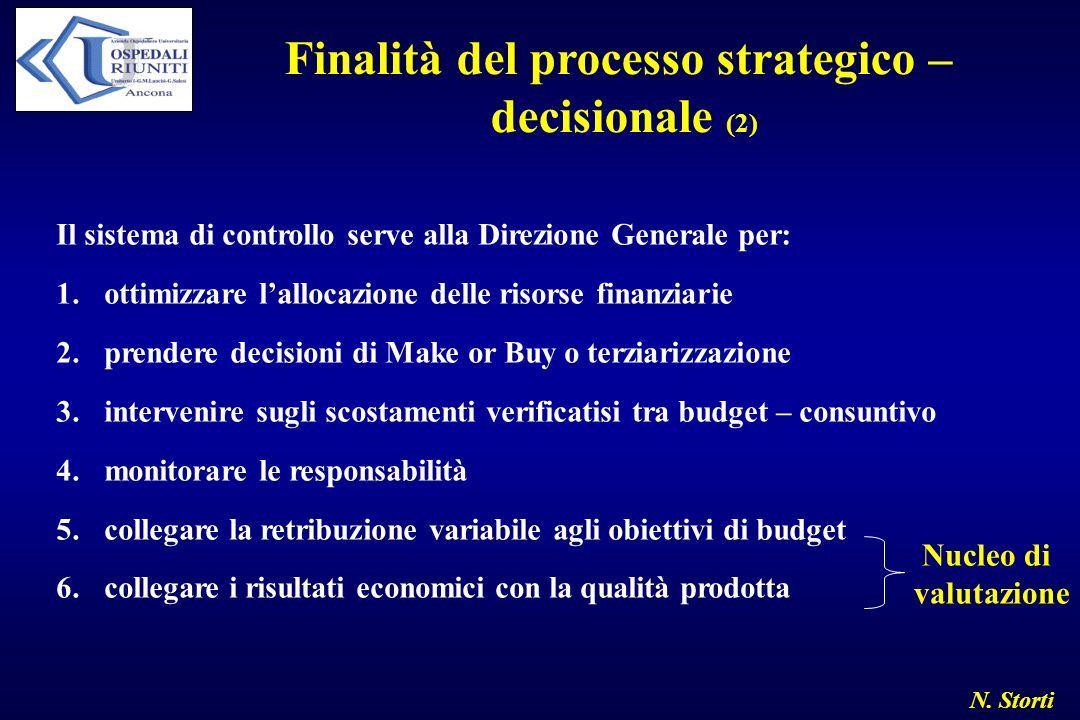 Finalità del processo strategico –