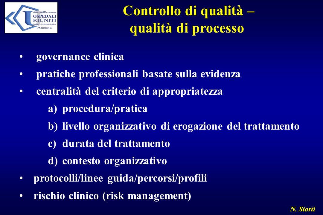 Controllo di qualità – qualità di processo