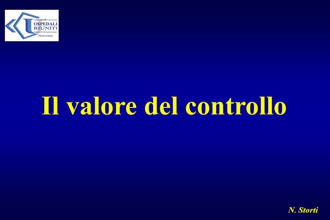Il valore del controllo
