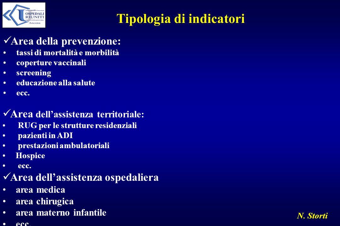 Tipologia di indicatori