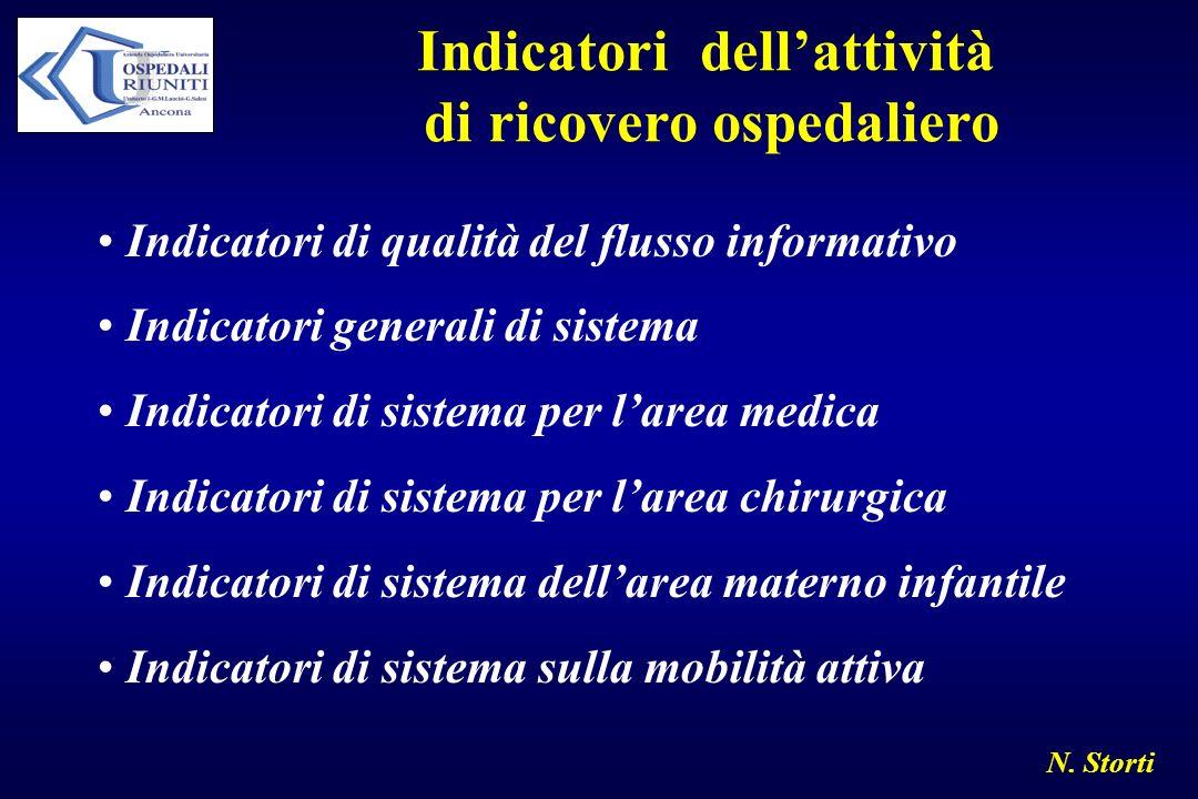 Indicatori dell'attività di ricovero ospedaliero
